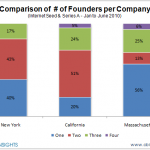 The Co-Founder Myth: Why You Might Not Need One, Especially in NYC