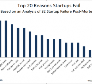 Why Startups Fail: An Analysis of Post-Mortems